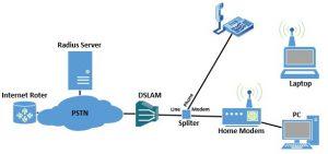 ساختار کلی شبکه ADSL